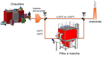 Schéma filtration